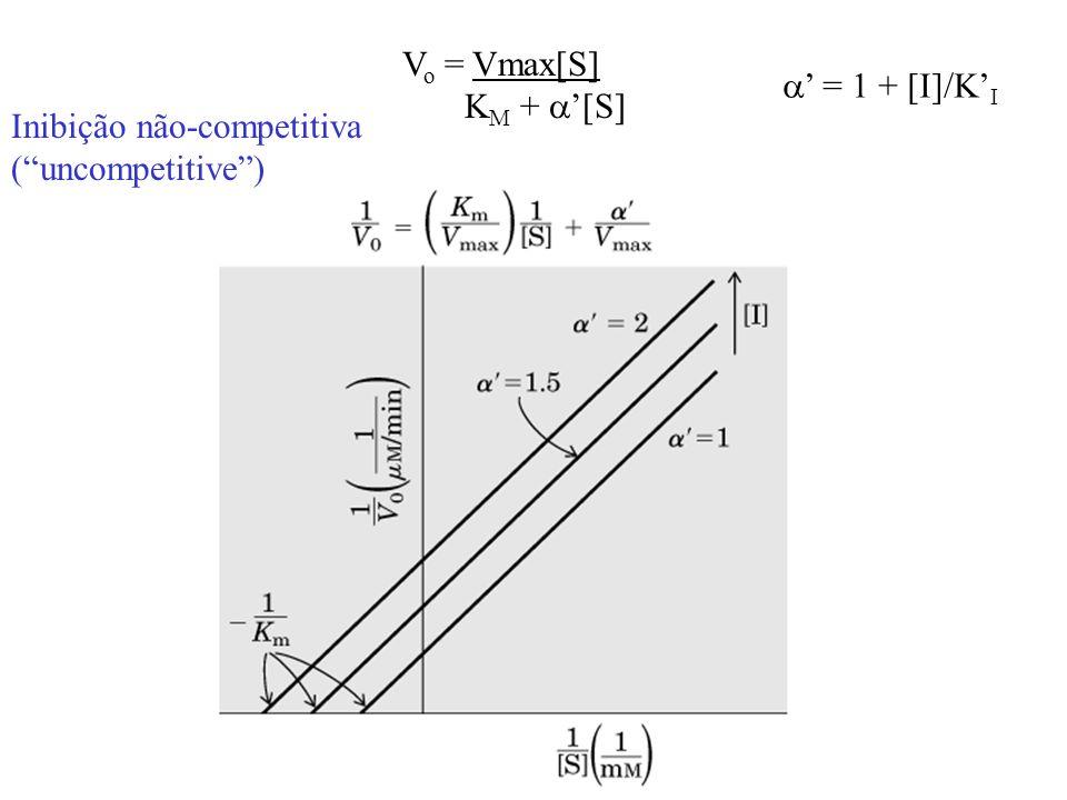Vo = Vmax[S] KM + a'[S] a' = 1 + [I]/K'I Inibição não-competitiva ( uncompetitive )